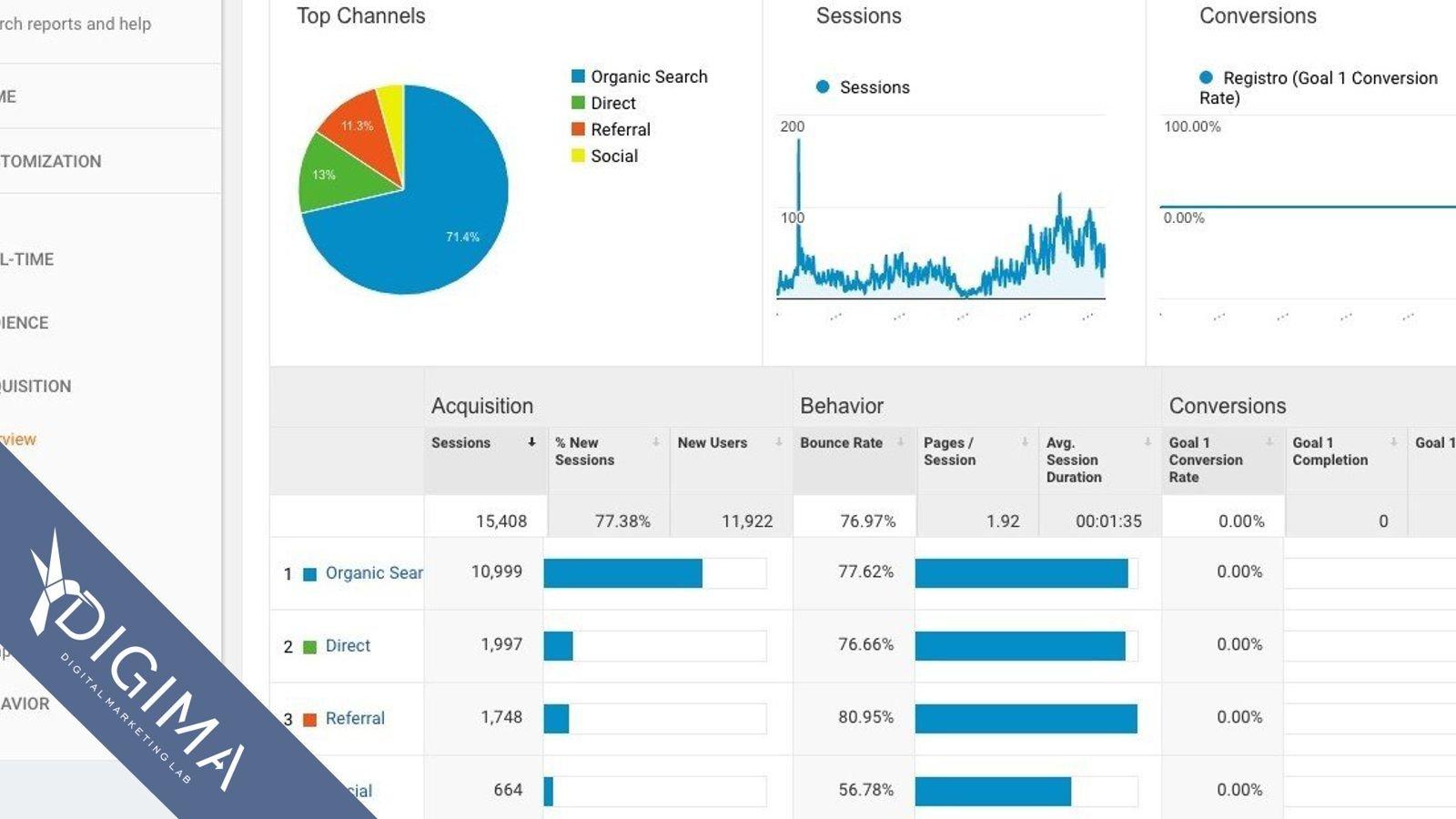 10 buoni motivi per cui dovresti utilizzare Google Analytics